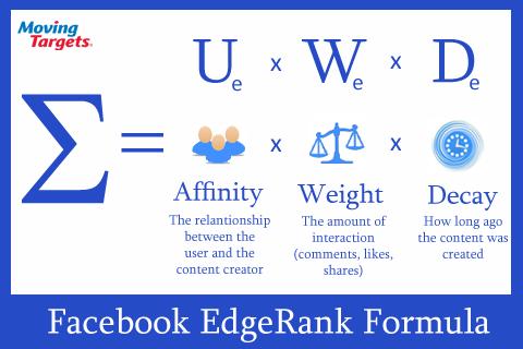 Facebook Edgerank