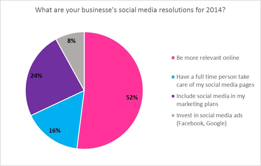 social media resolution graph