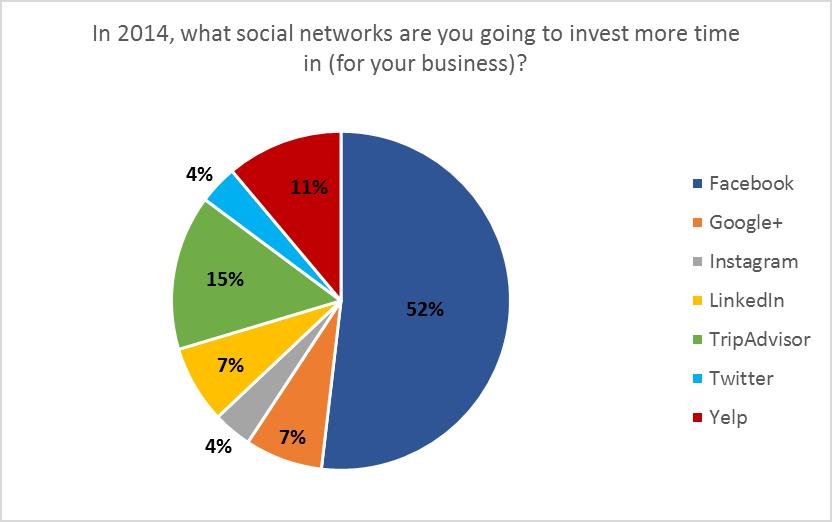 Social Media Survey Says