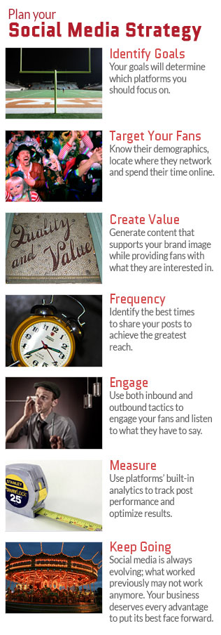 How to plan your social media stratgy