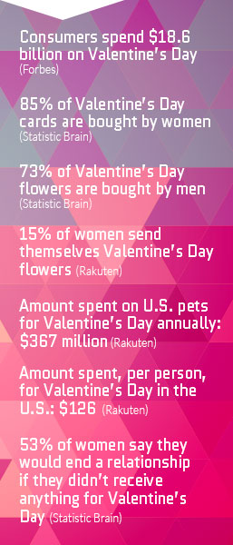 7 Valentines' Day stats to prove why you need email outreach