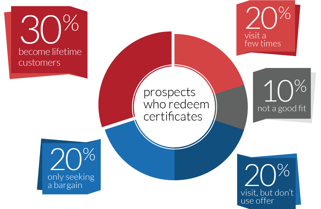 Guaranteed Marketing: Prospects who redeem certificates