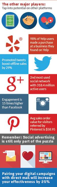 social media marketing stats 2015