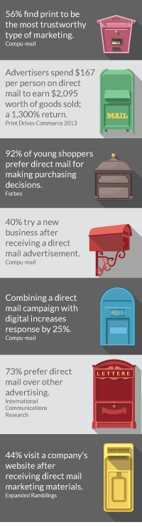 Direct Mail Marketing Stats 2015
