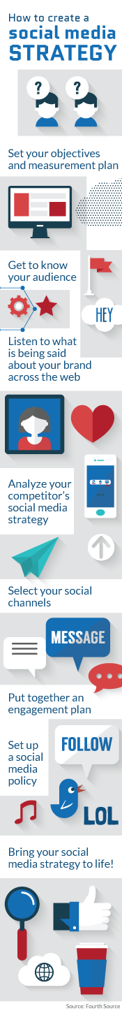 How to create a social media marketing strategy