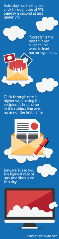 Email marketing stats for 2015