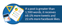 Content sharing stat: If a post is greater than 1,500 words, it receives 68.1% more tweets and 22.6% more facebook likes.