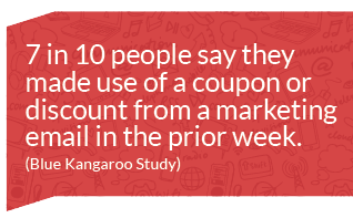 7 in 10 people say they made use of a coupon or discount from a marketing email in the prior week. (Blue Kangaroo Study)