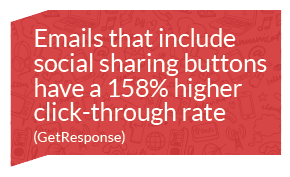 Emails that include social sharing buttons have a 158% higher click-through rate. (GetResponse)