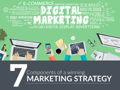 7 Components of a Winning Marketing Strategy