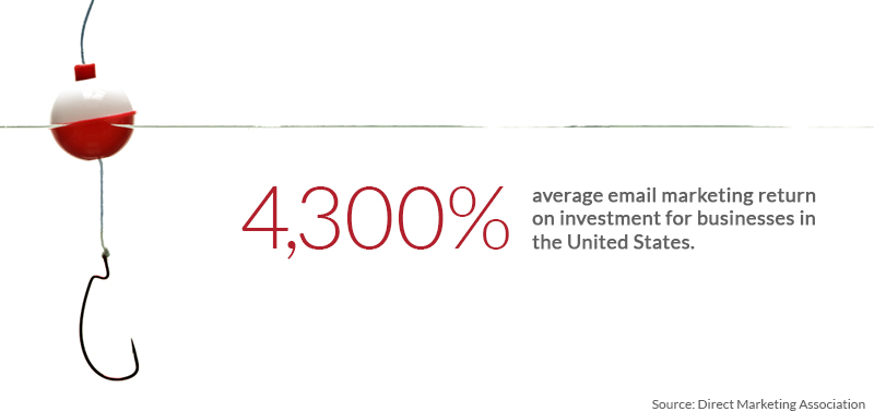 Email marketing yields an average 4,300% return on investment for businesses in the United States. (Direct Marketing Association)