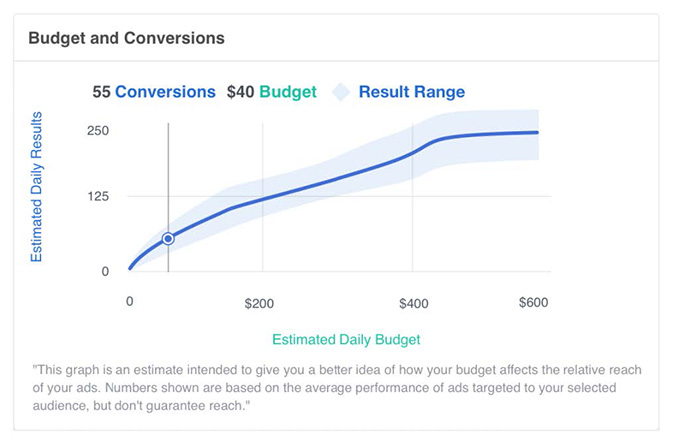 Facebook launches new tools for ad campaign optimization
