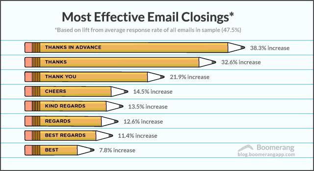 Boomerang email closing report