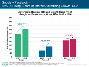 Google and Facebook dominate digital advertising, receiving a 85 percent share of internet advertising growth.