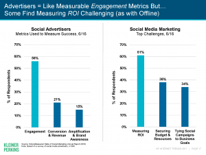 Social media marketers name measuring ROI is their top challenge.
