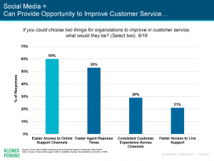 Users says businesses should provide easier access to online support channels and faster agent response times.