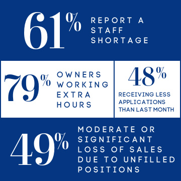 Small businesses report a staff shortage